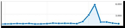 Analisis del Boom de Visitas a mi blog